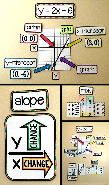 Algebra word walls | A Plus Algebra
